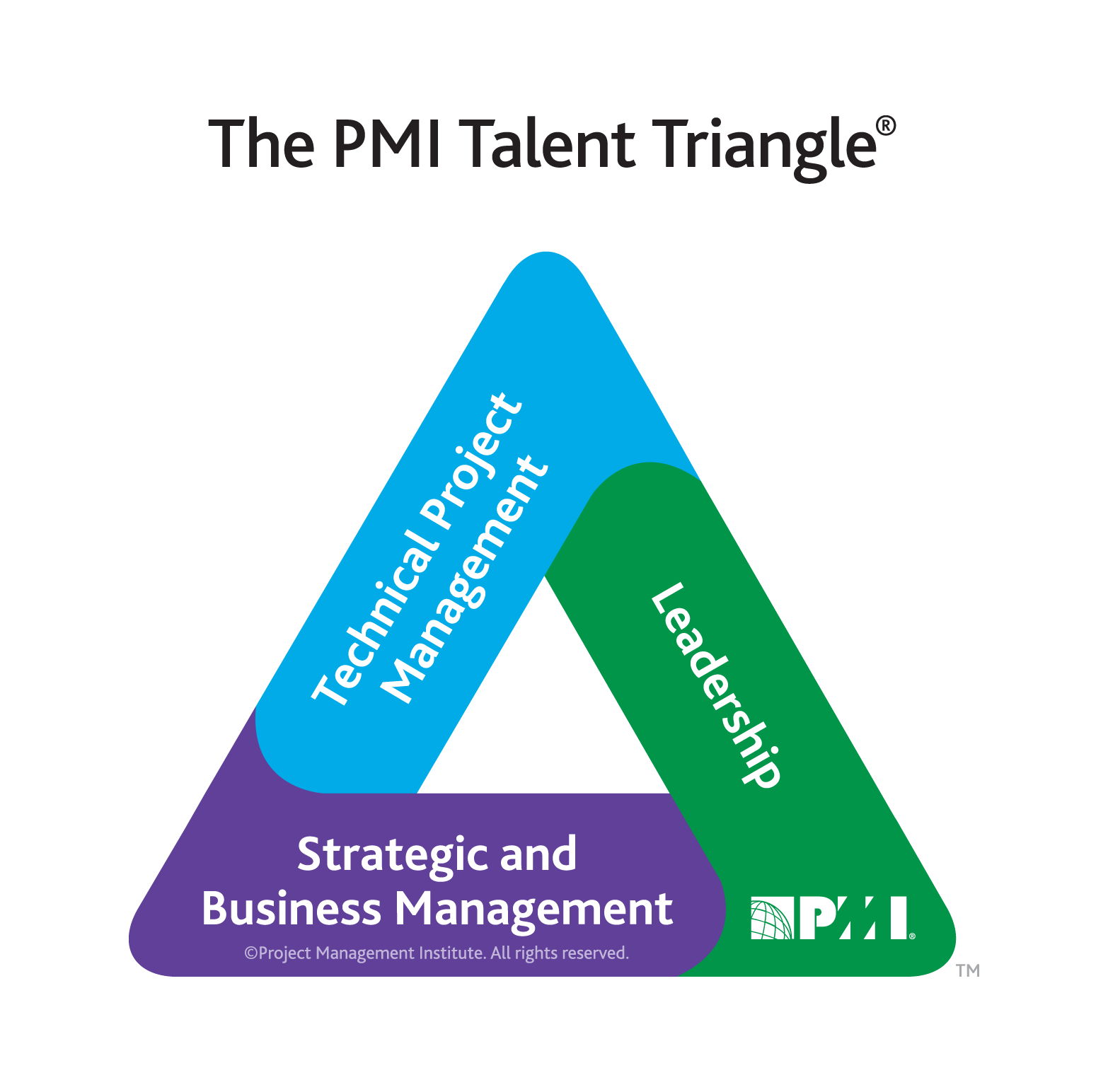 PMI Talent Triangle flat 03 06 2017